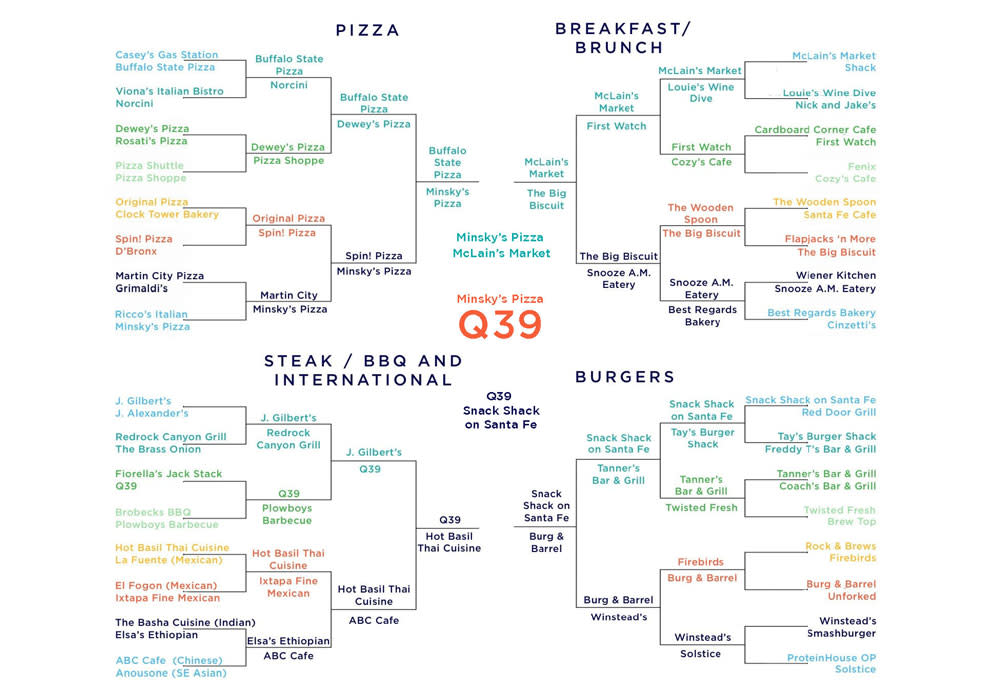 Overland-Park-Munch-Madness-2021-Results