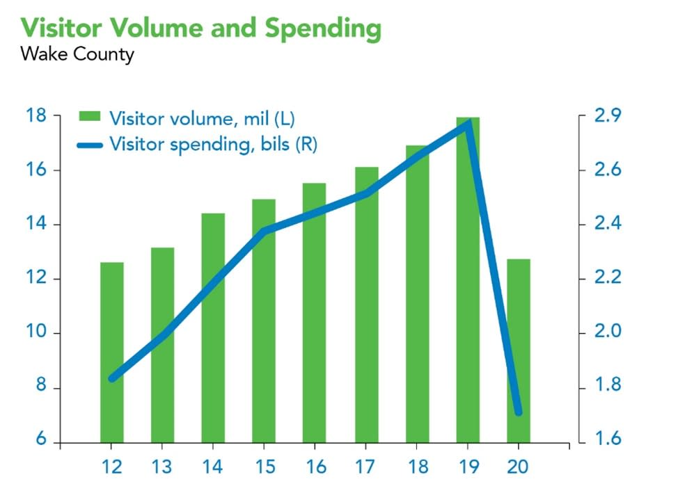 Visitor Volume and Spending 2020