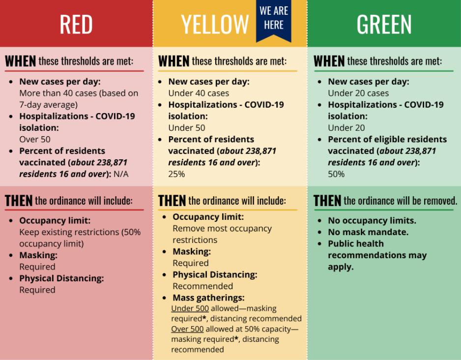 Covid-19 Yellow Zone Chart Springfield, Missouri