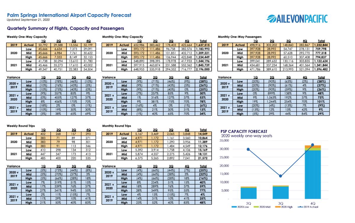 COVID 19_Forecast Graphs