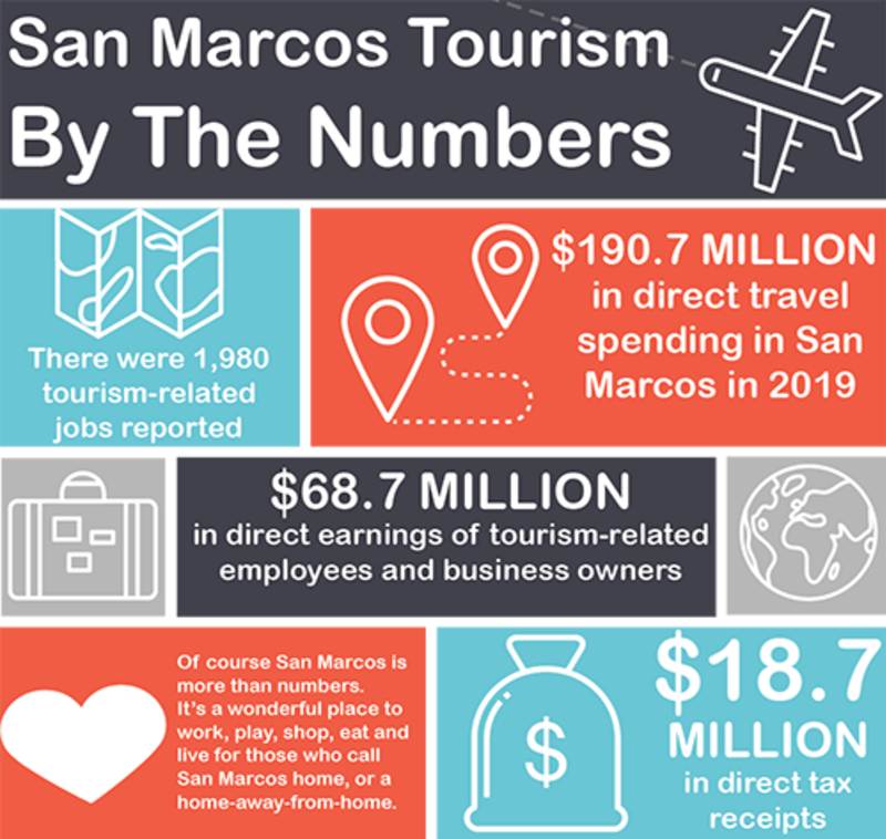 San Marcos tourism by the numbers infographic. There were 1,980 tourism-related jobs reported. 190.7 million dollars in direction travel spending in San Marcos in 2019. 68.7 million dollars in direct earnings of tourism-related employees and business owners. 18.7 million dollars in direct tax receipts.