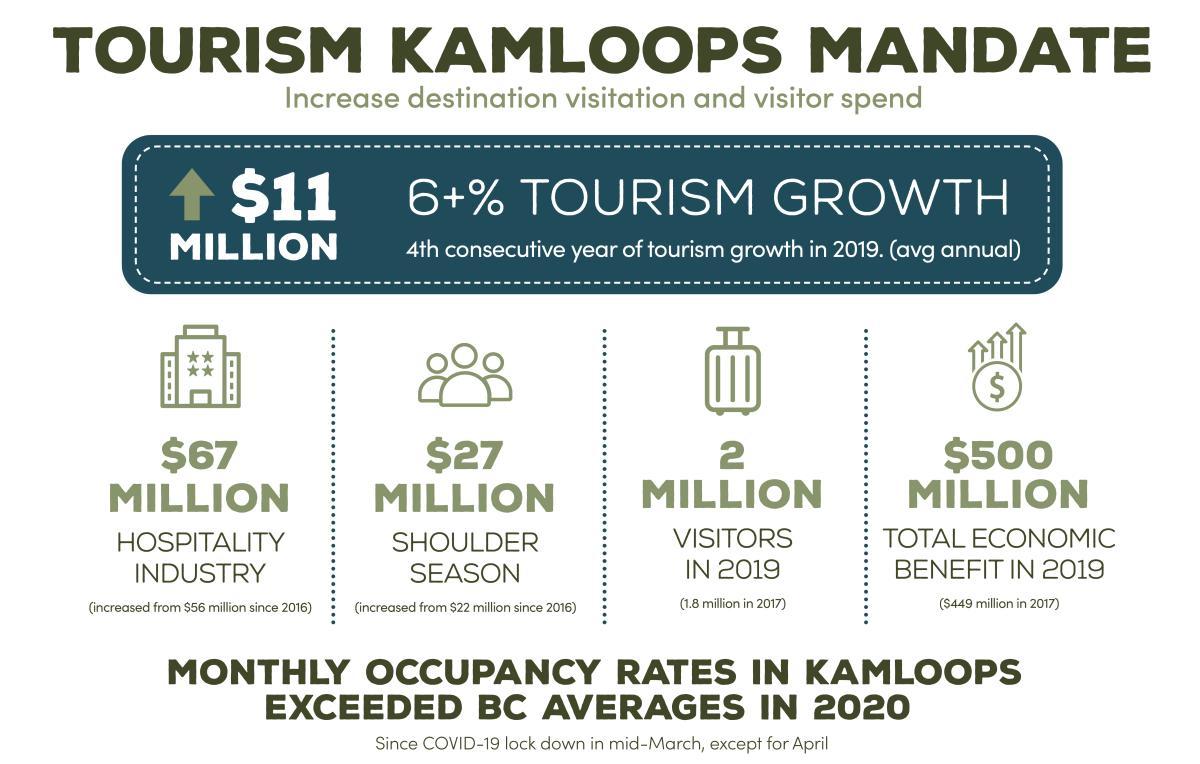 Tourism Kamloops Mandate