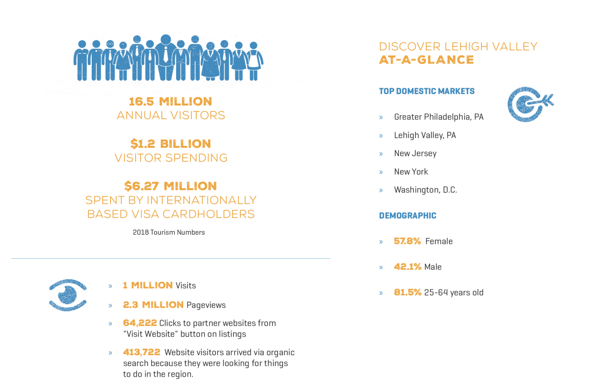 Infographic information about Discover Lehigh Valley