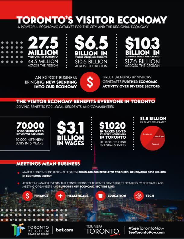TourismStudy_Infographic