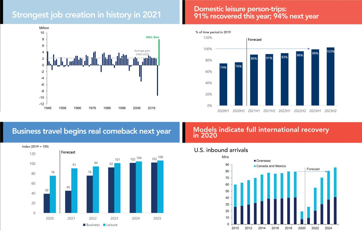 Annual meeting charts