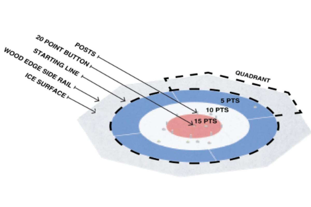 Anatomy of the Crokicurl rink in River Prairie