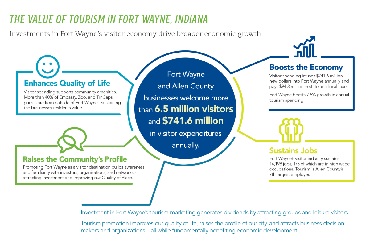 Value of Tourism in Fort Wayne