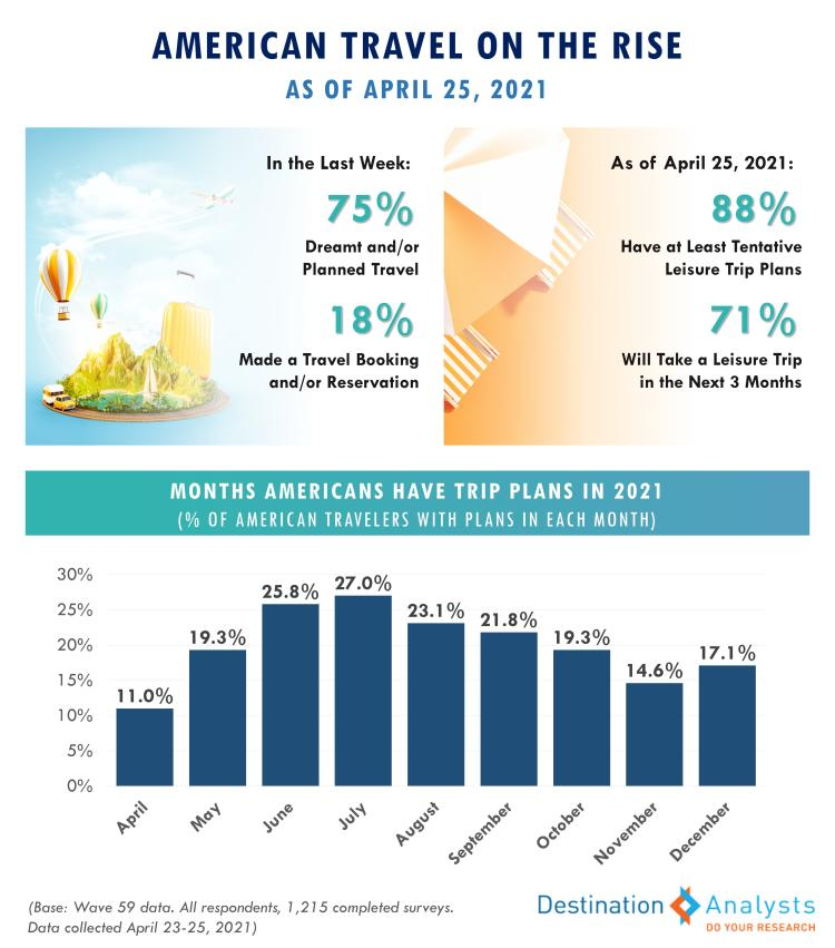 American Travel on the Rise Destination Analyst