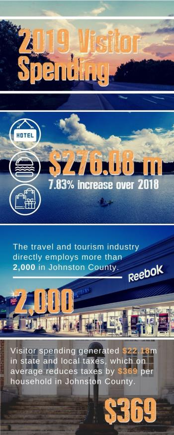 Infographic for 2019 Visitor Spending numbers.