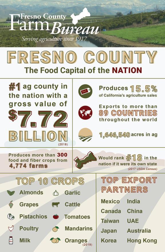 fresno county infographic