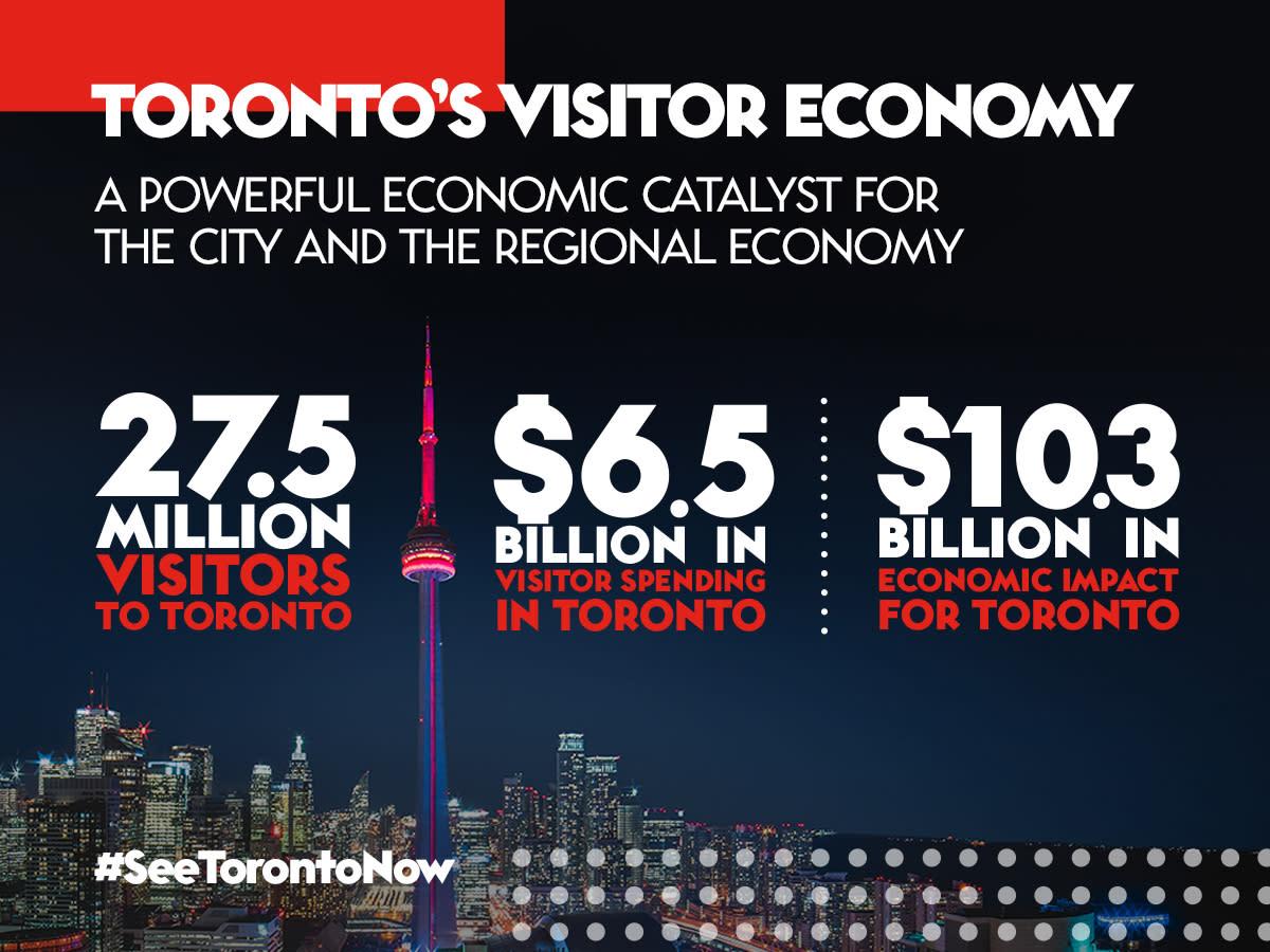 19101103-Tourism-Toronto-Economic-Study-Assets_Social-Infographic_1_V2