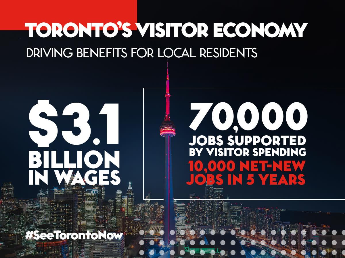 19101103-Tourism-Toronto-Economic-Study-Assets_Social-Infographic_2_V2