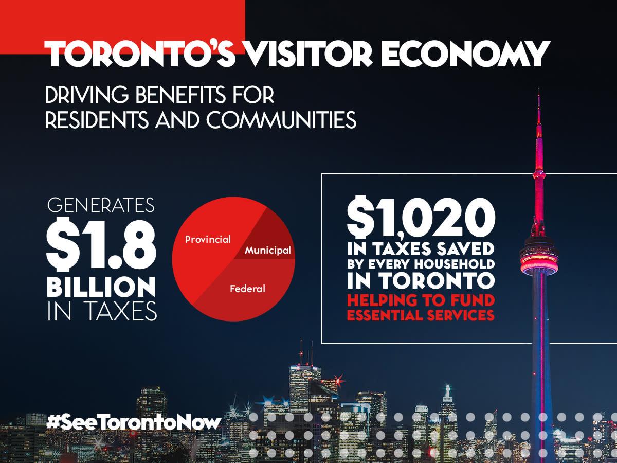 19101103-Tourism-Toronto-Economic-Study-Assets_Social-Infographic_3_V2