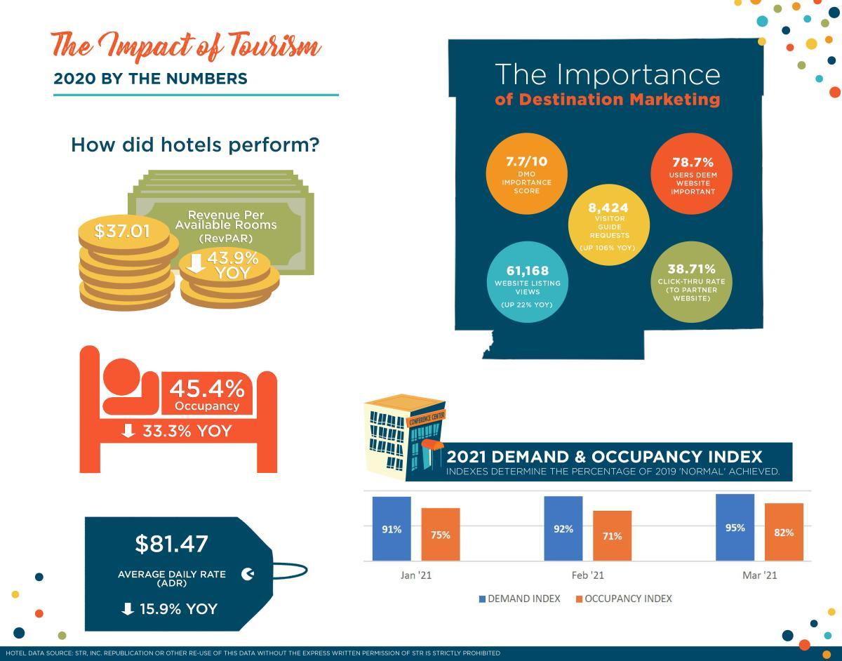 2020 Tourism Impact