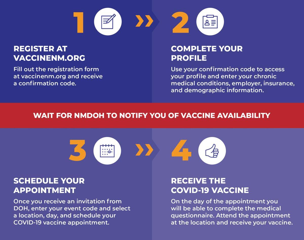 Covid-19 Vaccine Process