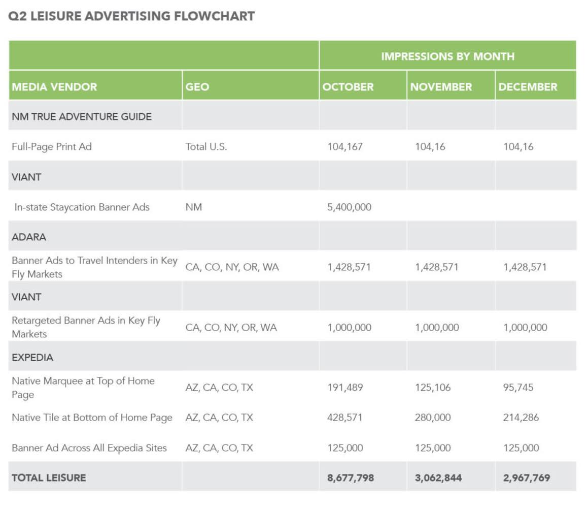 Q3 Marketing Plan Flowchart 1