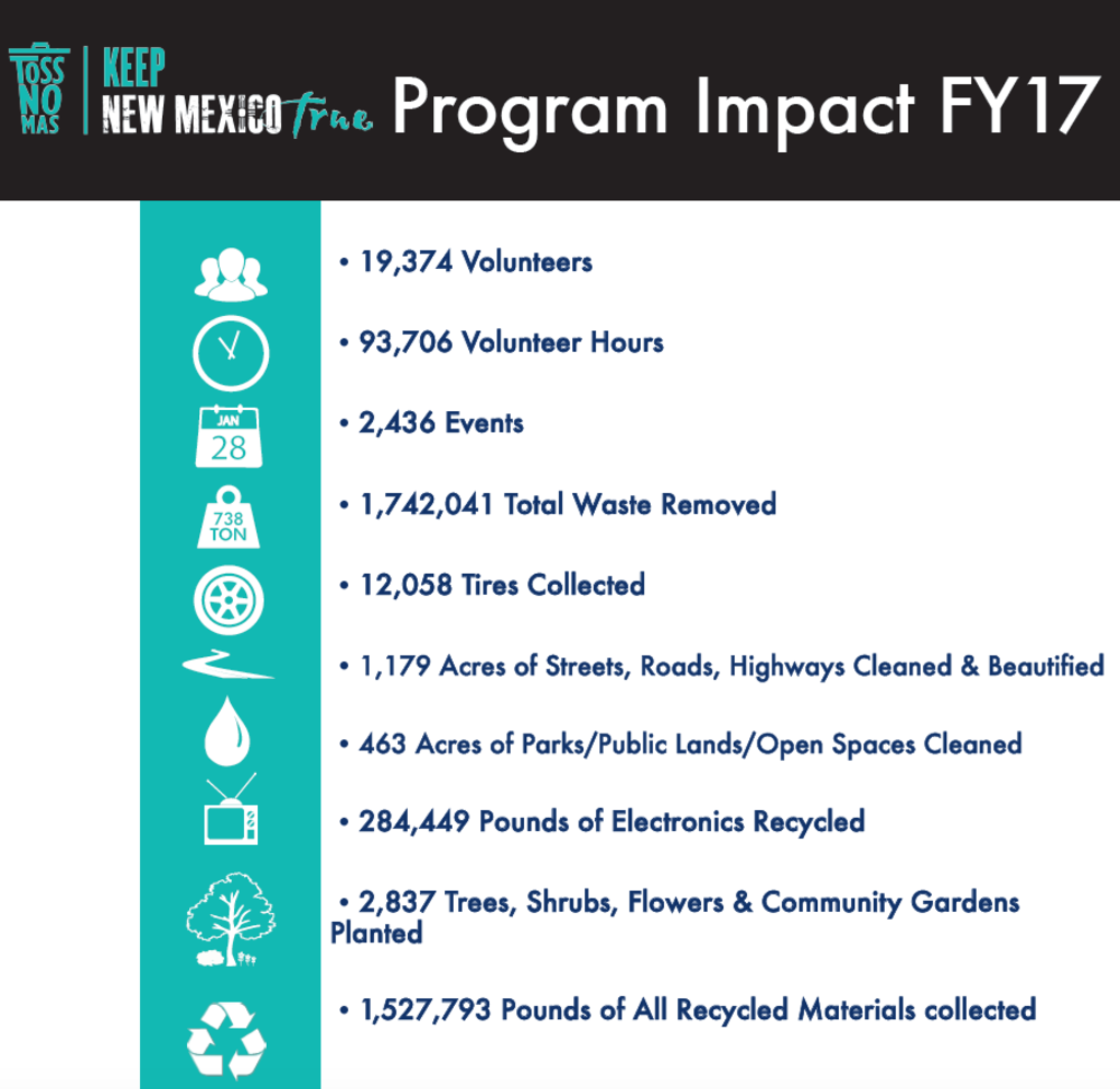 Program Impact info graphic