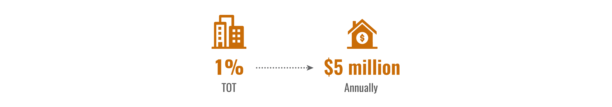 NV Tourism Contributions to Affordable Housing infographic