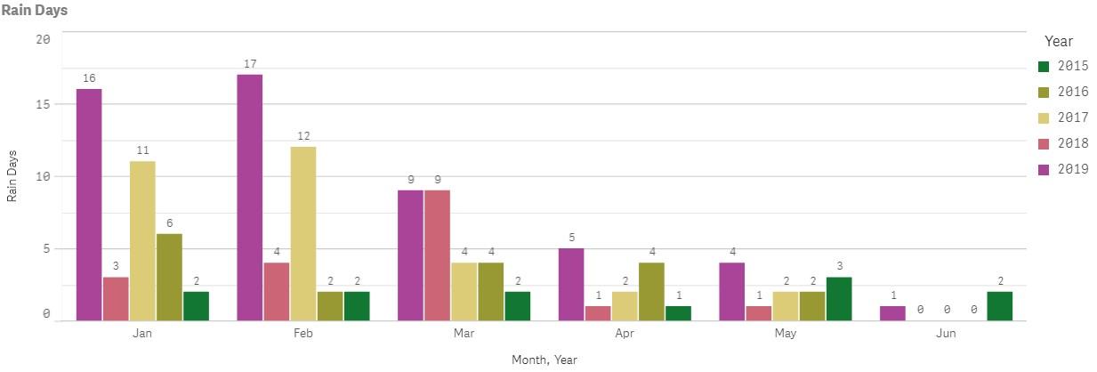 Number of Rain Days June 2019