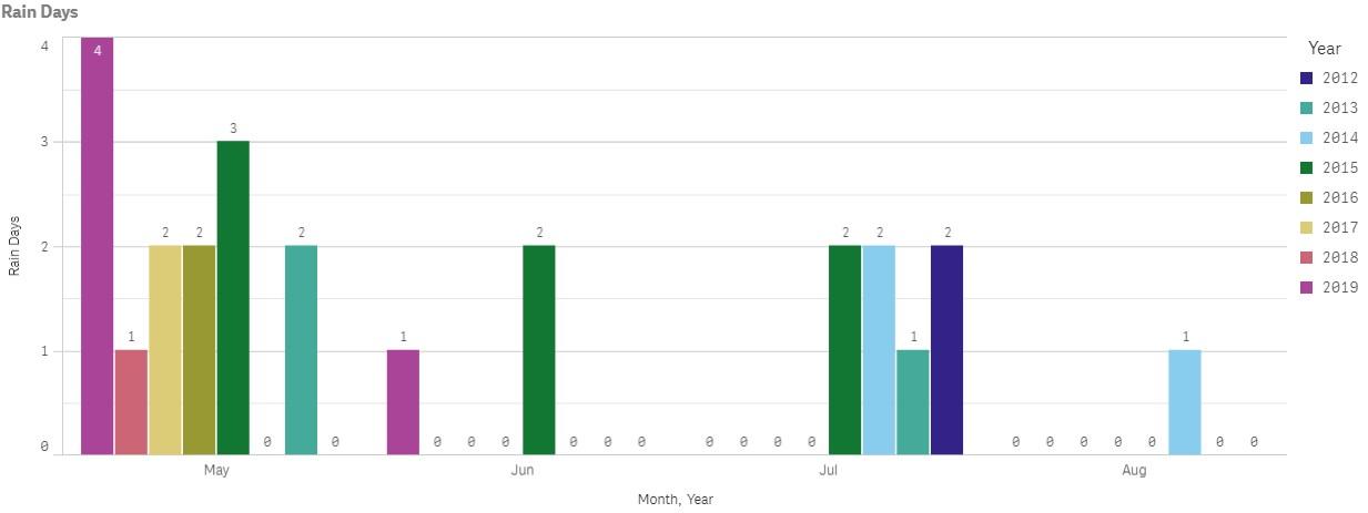 Catalina Island Annual Rainfall stats