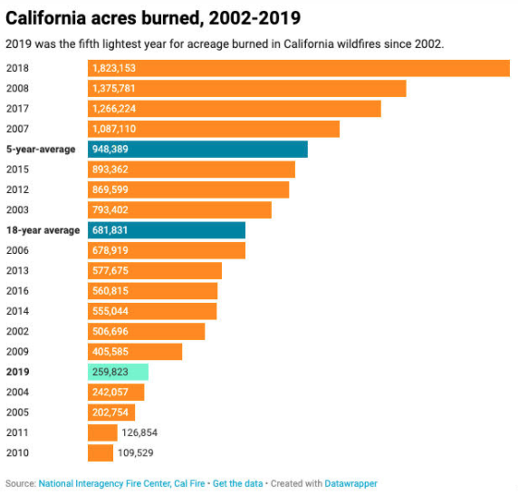 California Acres Burned