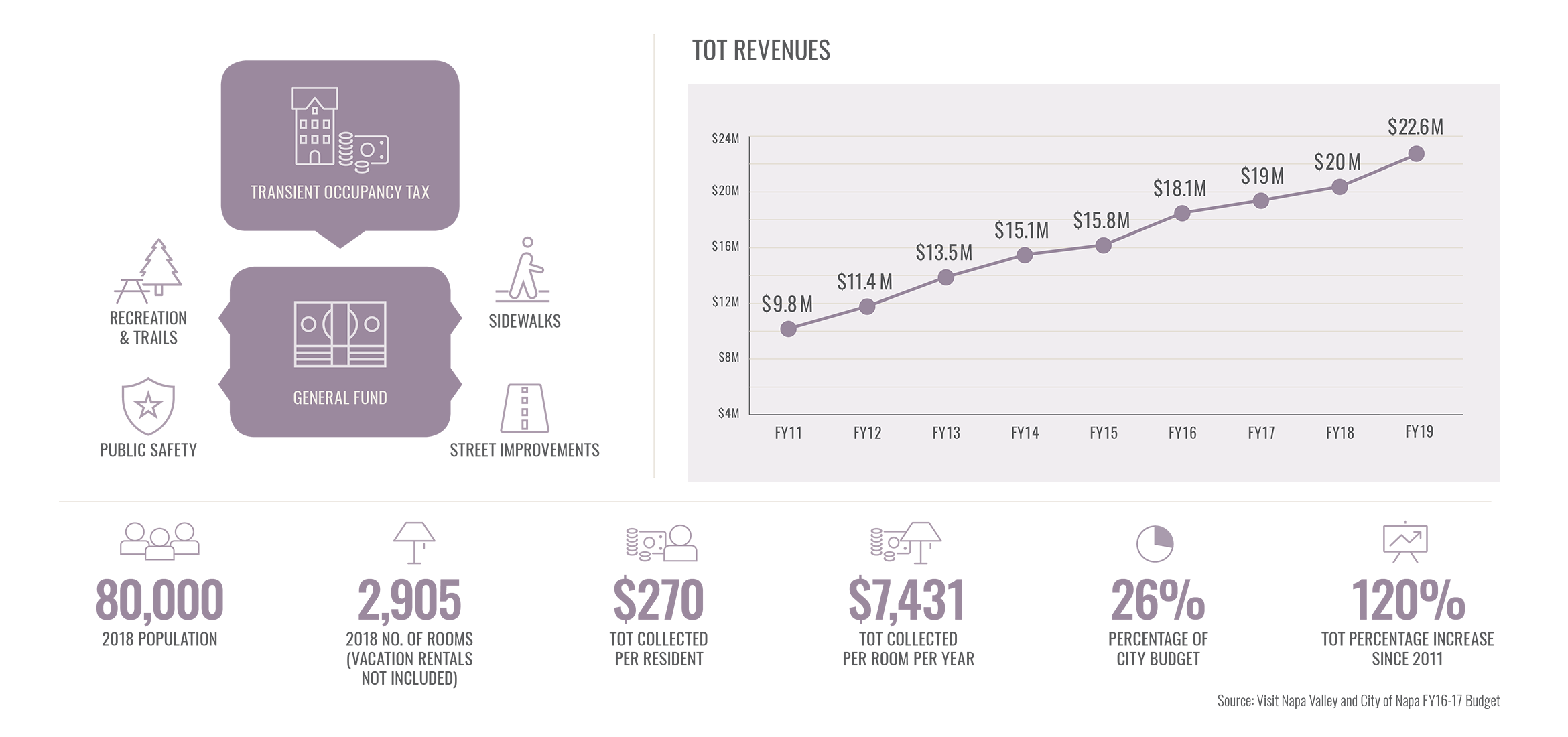 NV TOT Revenues Napa infographic
