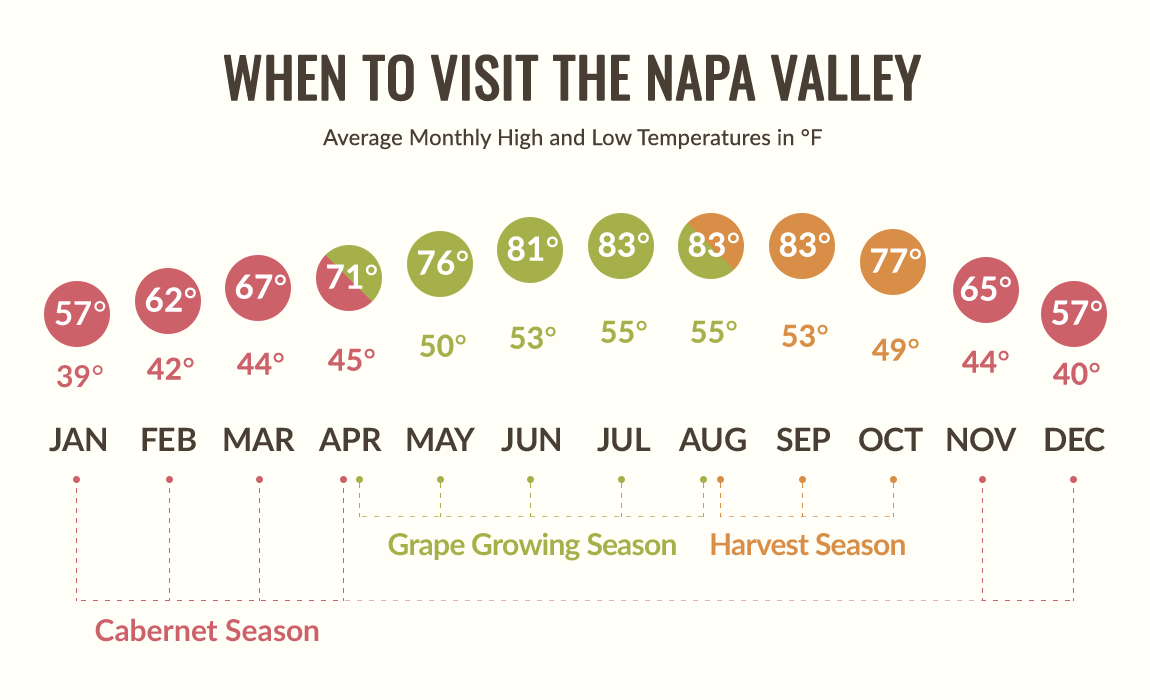 Napa Valley average monthly temperatures